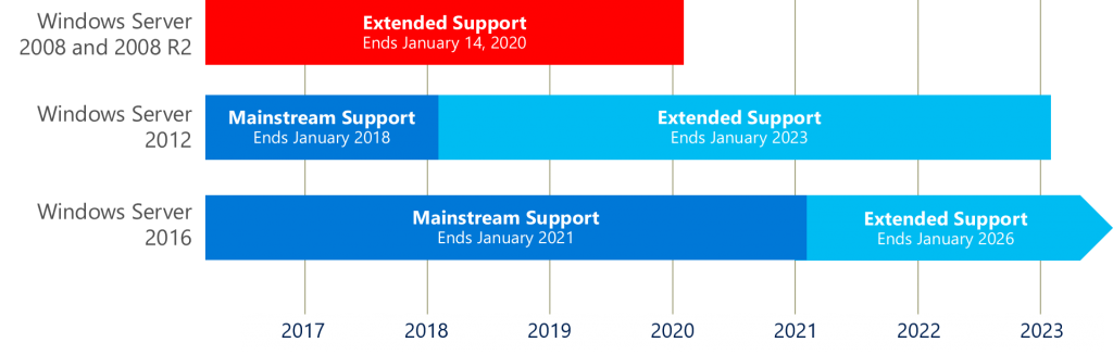 Support for Windows Server 2008 and Windows Server 2008 R2 ends soon